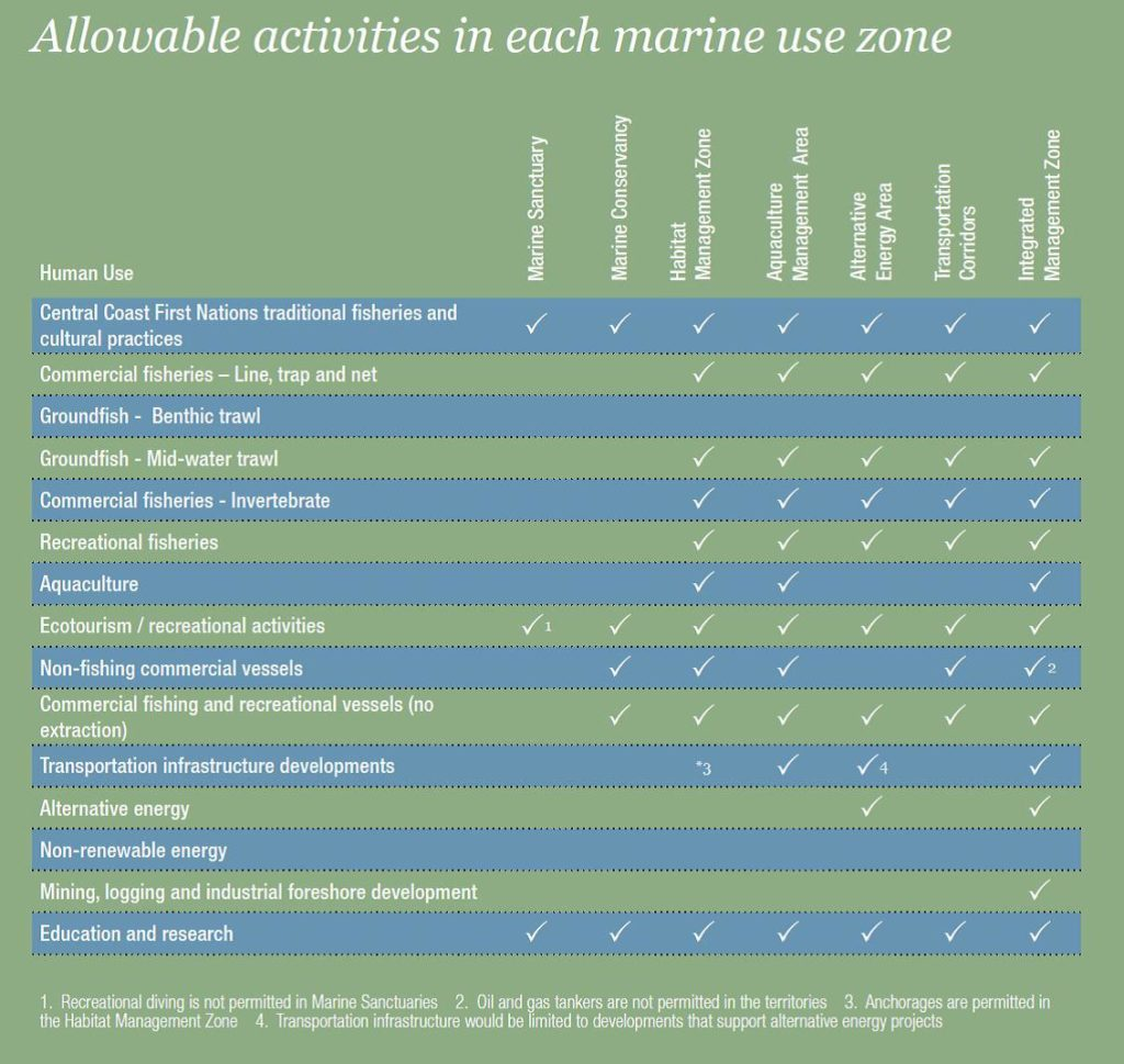 A table showing allowable activities in each marine use zone